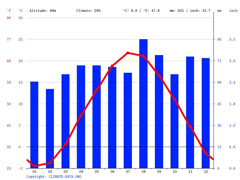 chart, bar chart, line chart, histogram